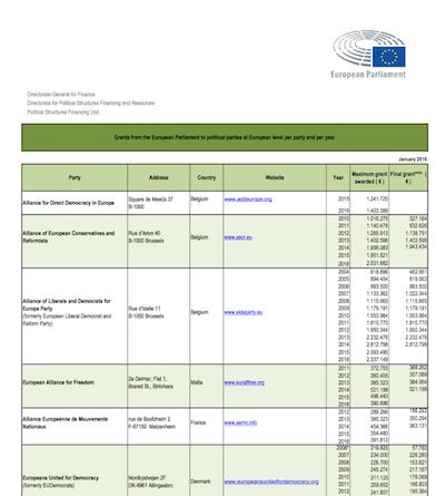Parteienfinanzierung in der EU, Quelle: EP