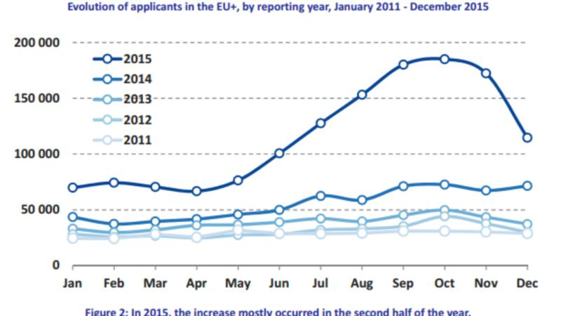 EASO-evolution-of-applicants
