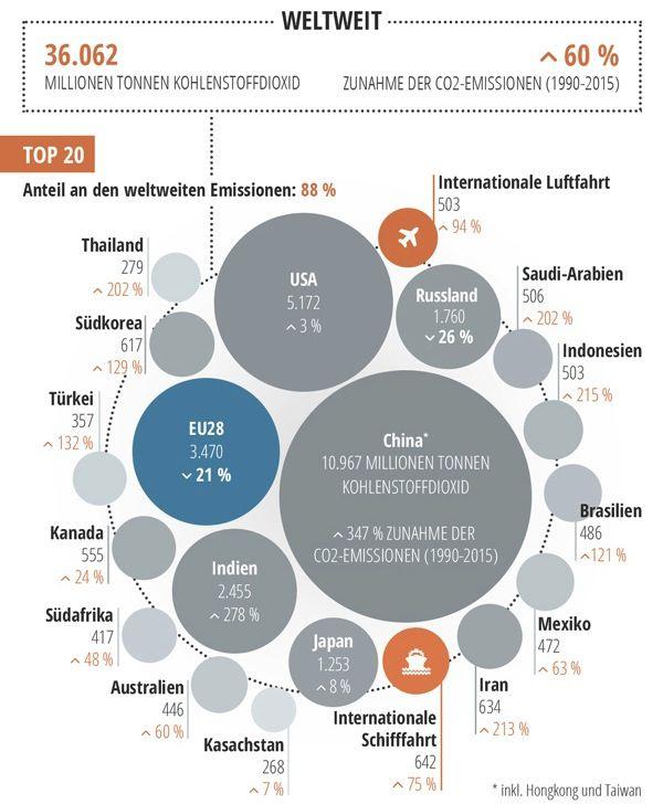 Grafik des EU-Parlaments über die weltweite Verteilung des CO2-Ausstoßes