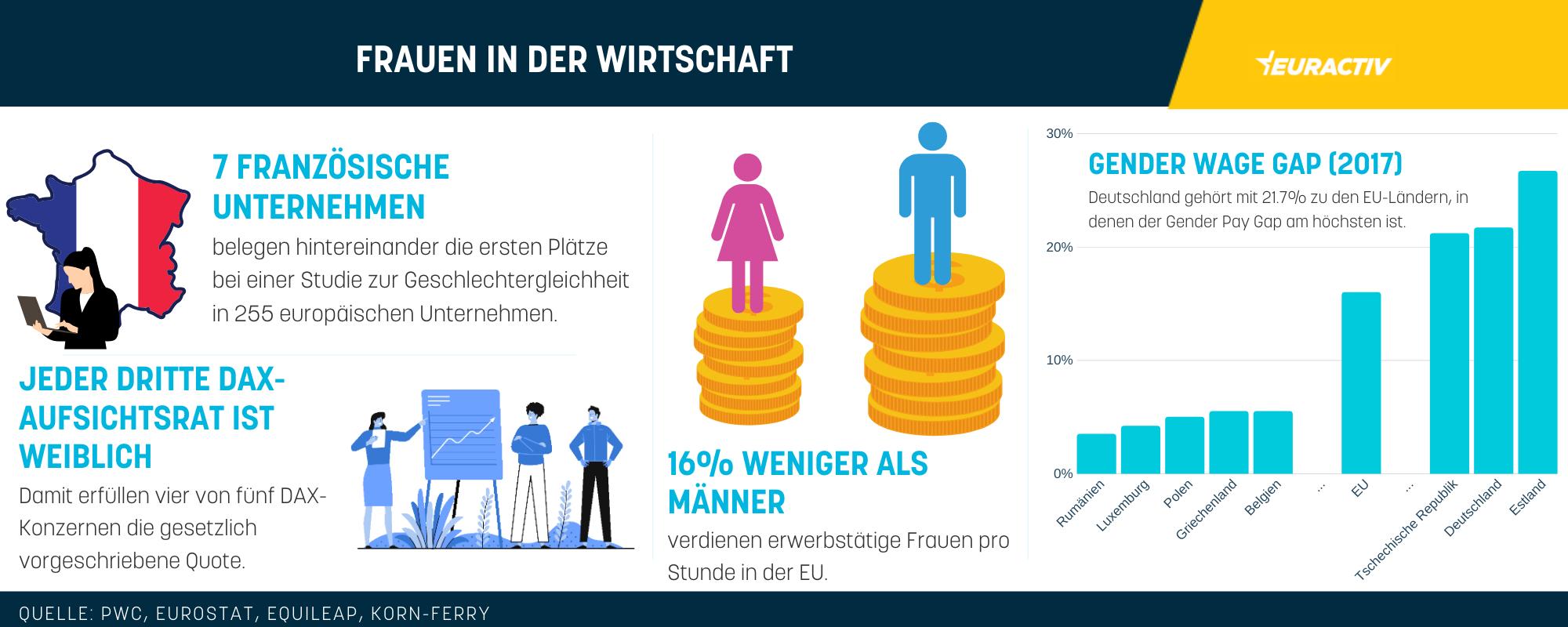 Frauen in der europäischen Wirtschaft
