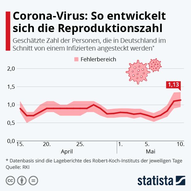 Coronavirus R Zahl Aktuell